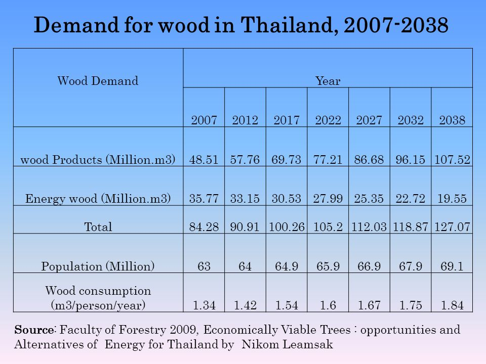Demand for wood in Thailand, 2007-2038