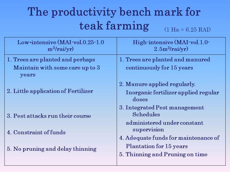 The productivity bench mark for teak farming