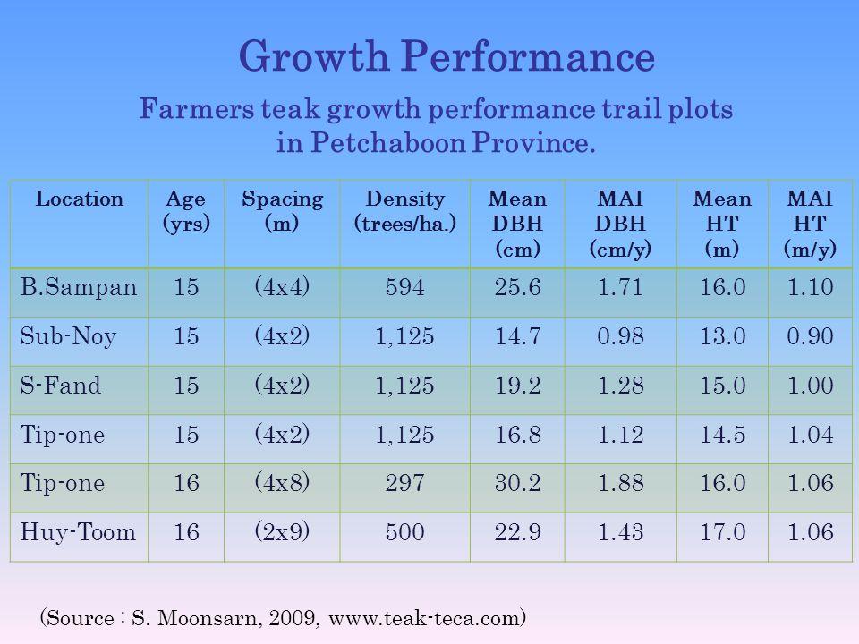 Farmers teak growth performance trail plots in Petchaboon Province.