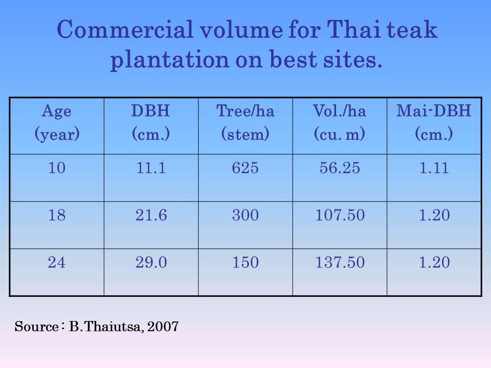 Commercial volume for Thai teak plantation on best sites.
