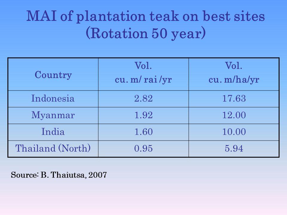 MAI of plantation teak on best sites (Rotation 50 year)