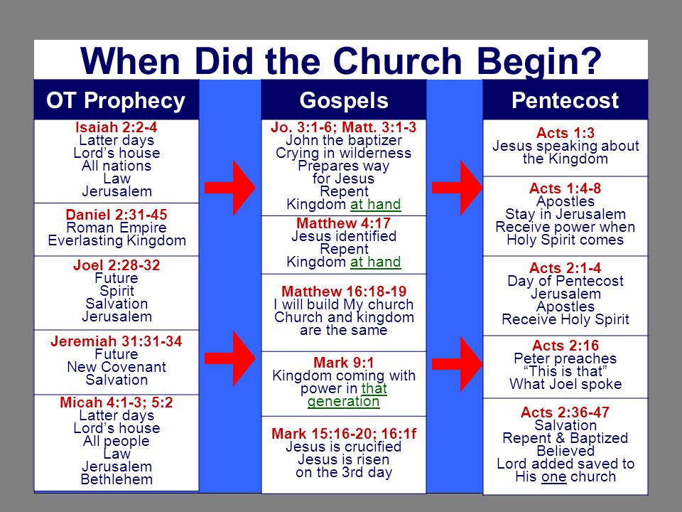 When Did the Church Begin