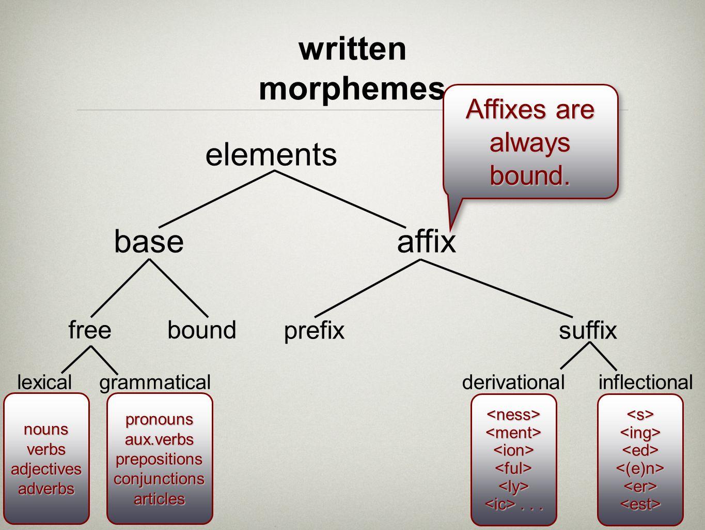 written morphemes elements base affix Affixes are always bound. free