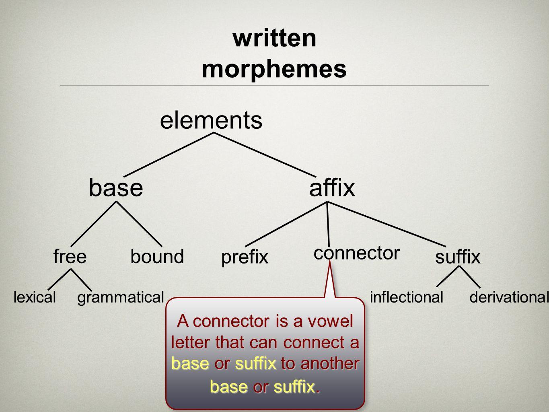 written morphemes elements base affix free bound prefix connector