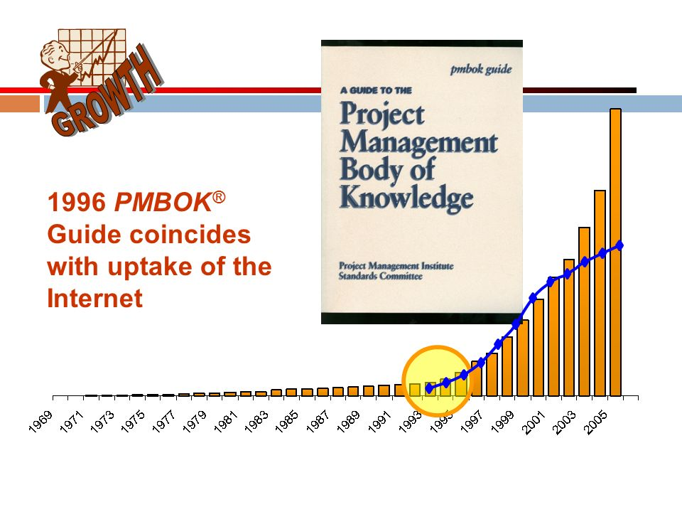 GROWTH 1996 PMBOK® Guide coincides with uptake of the Internet