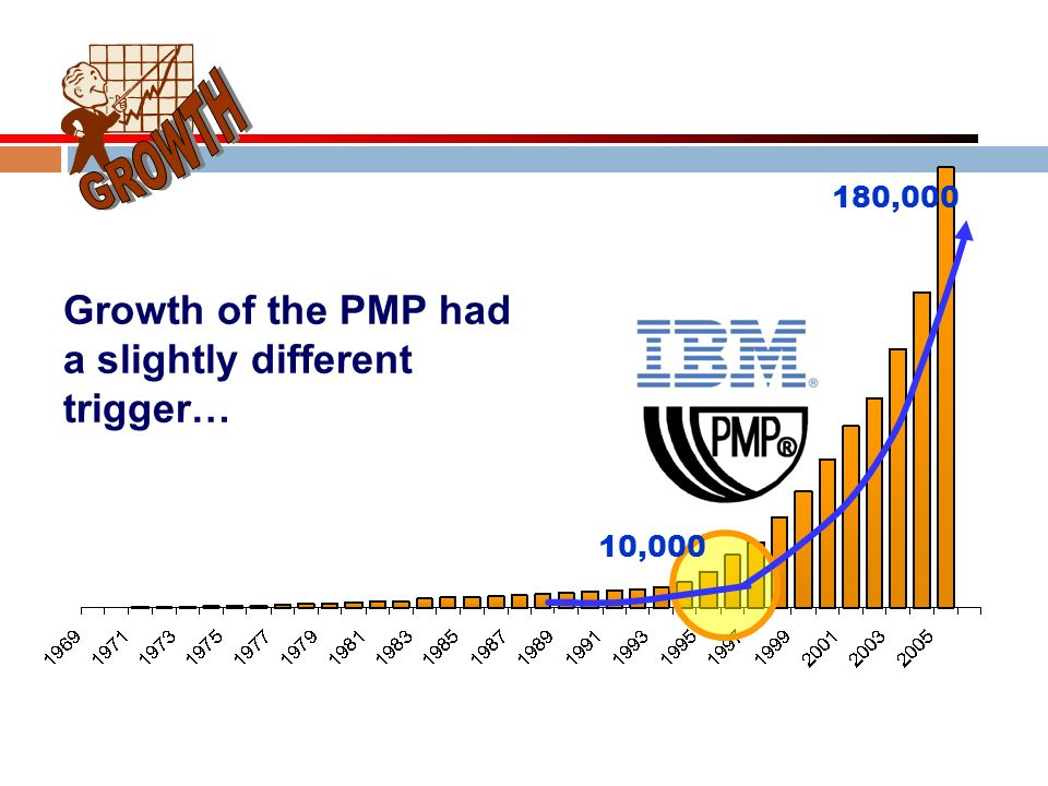 GROWTH Growth of the PMP had a slightly different trigger… 180,000