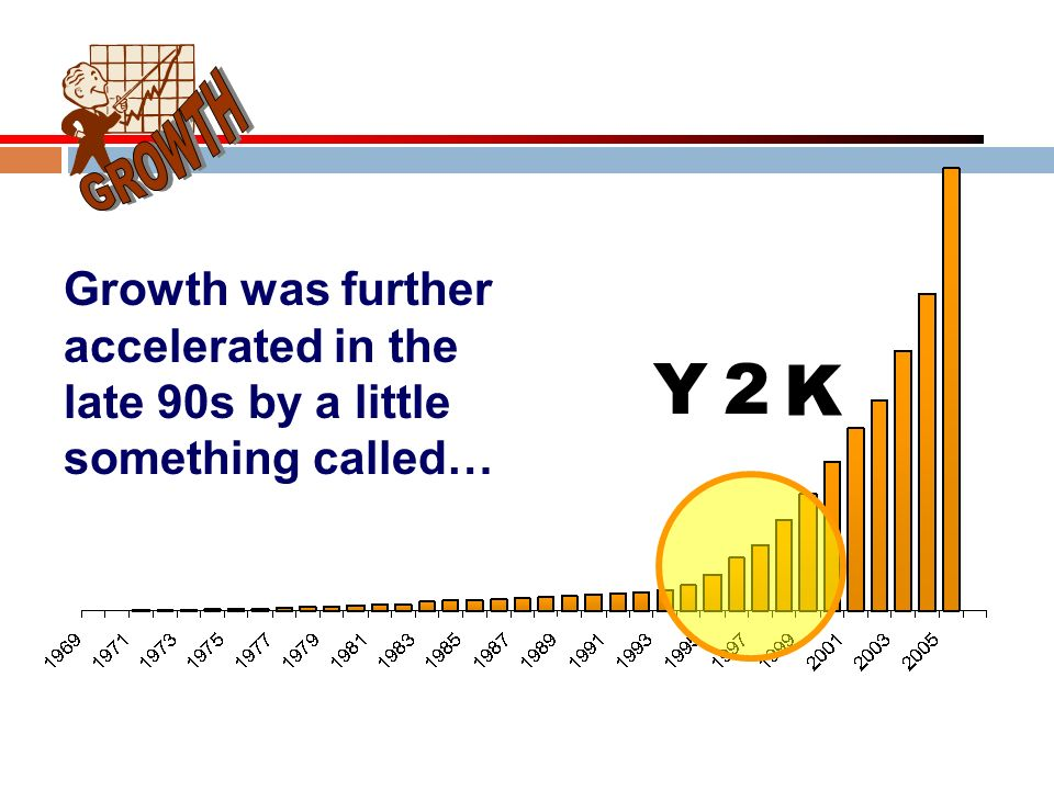 GROWTH Growth was further accelerated in the late 90s by a little something called… Y. 2. K.