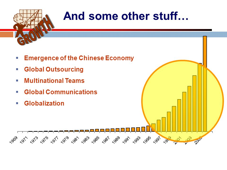 And some other stuff… GROWTH Emergence of the Chinese Economy
