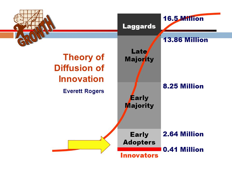 GROWTH Theory of Diffusion of Innovation 16.5 Million Laggards