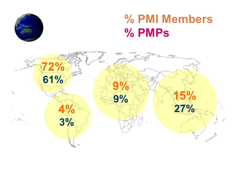 % PMI Members % PMPs 72% 61% 9% 15% 27% 4% 3%