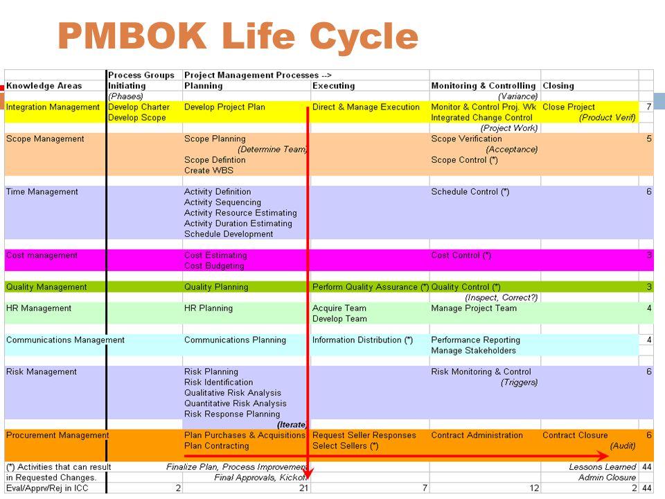 PMBOK Life Cycle