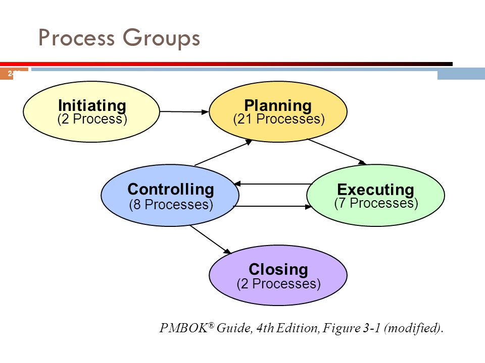 Process Groups Initiating Planning Controlling Executing Closing