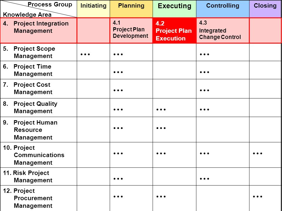 … Executing Initiating Planning Controlling Closing