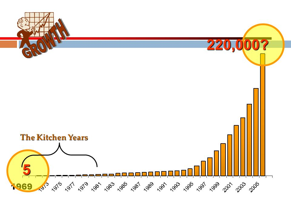 GROWTH 220,000 5 The Kitchen Years 1969