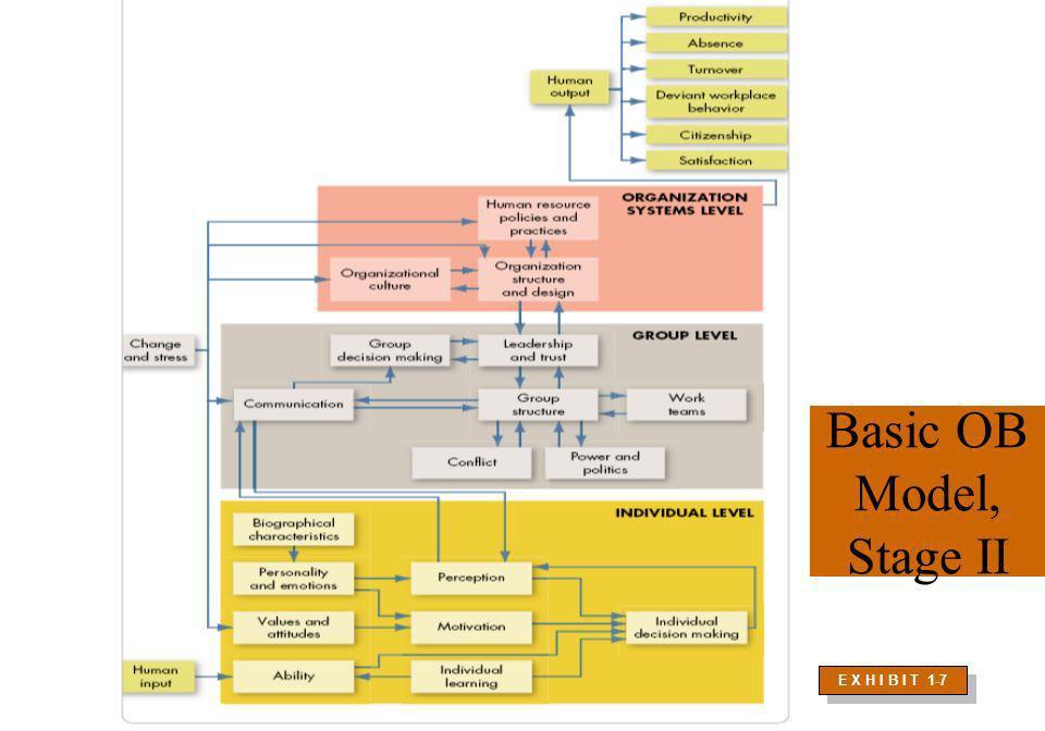 Basic OB Model, Stage II E X H I B I T 1-7