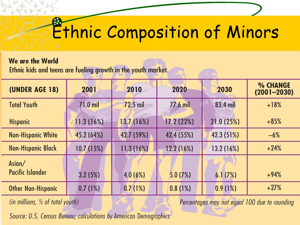 Ethnic Composition of Minors