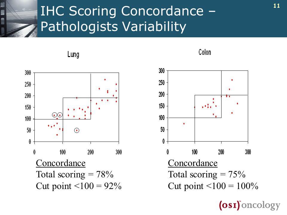 IHC Scoring Concordance – Pathologists Variability