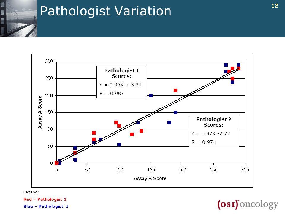 Pathologist Variation