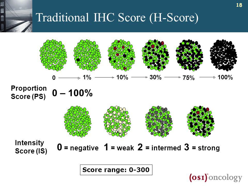 Traditional IHC Score (H-Score)