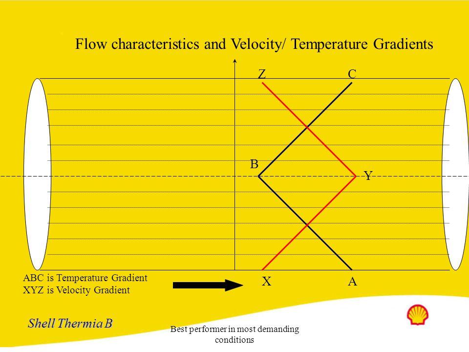 Flow characteristics and Velocity/ Temperature Gradients