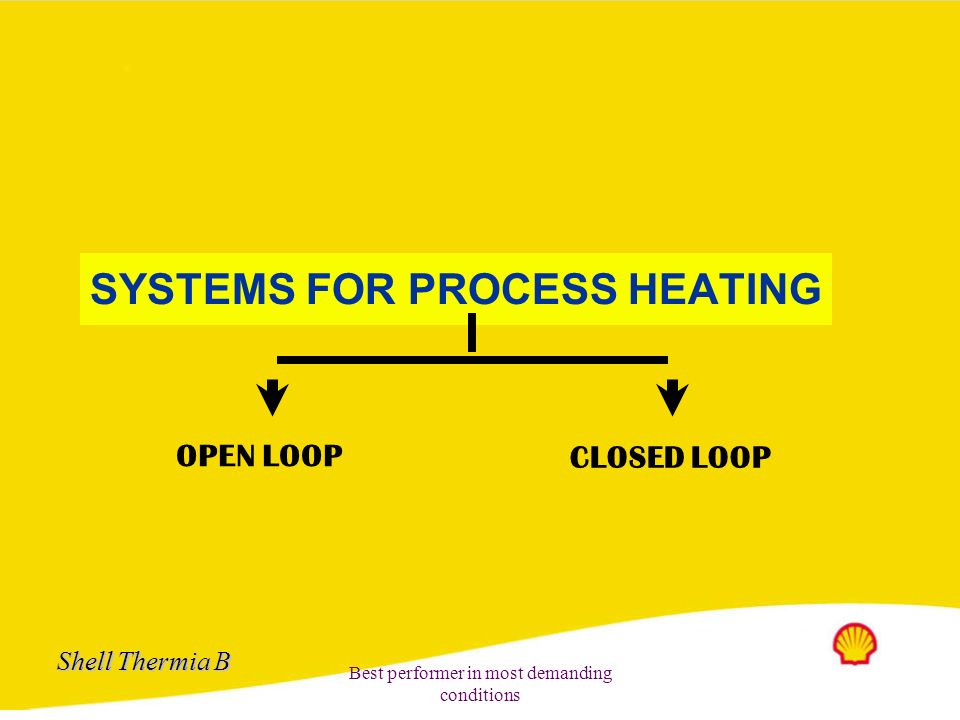 SYSTEMS FOR PROCESS HEATING