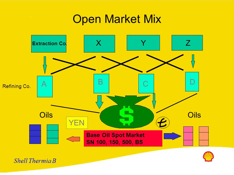 Open Market Mix X Y Z B D A C Oils Oils YEN Base Oil Spot Market