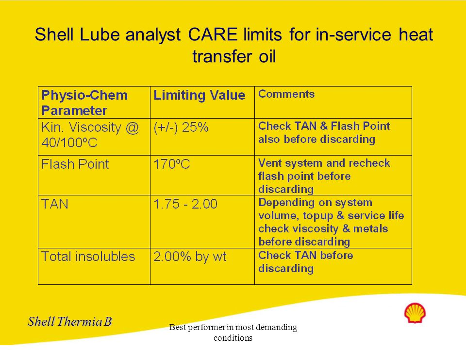 Shell Lube analyst CARE limits for in-service heat transfer oil