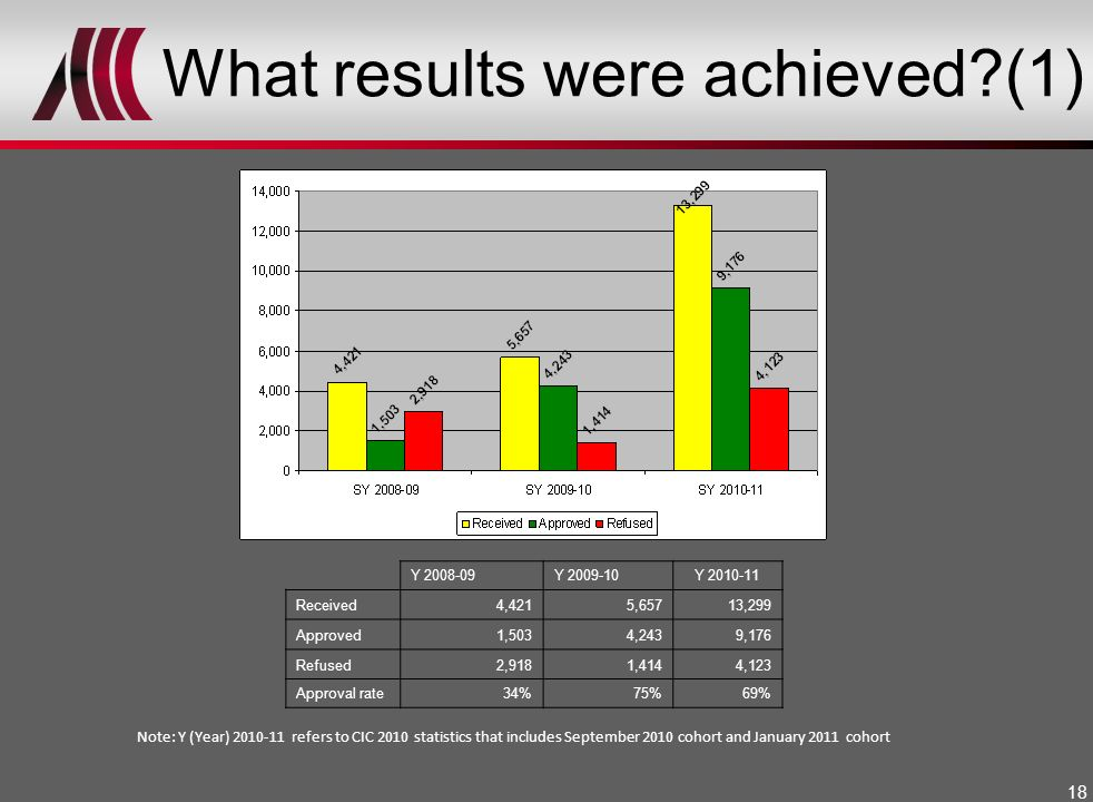 What results were achieved (1)