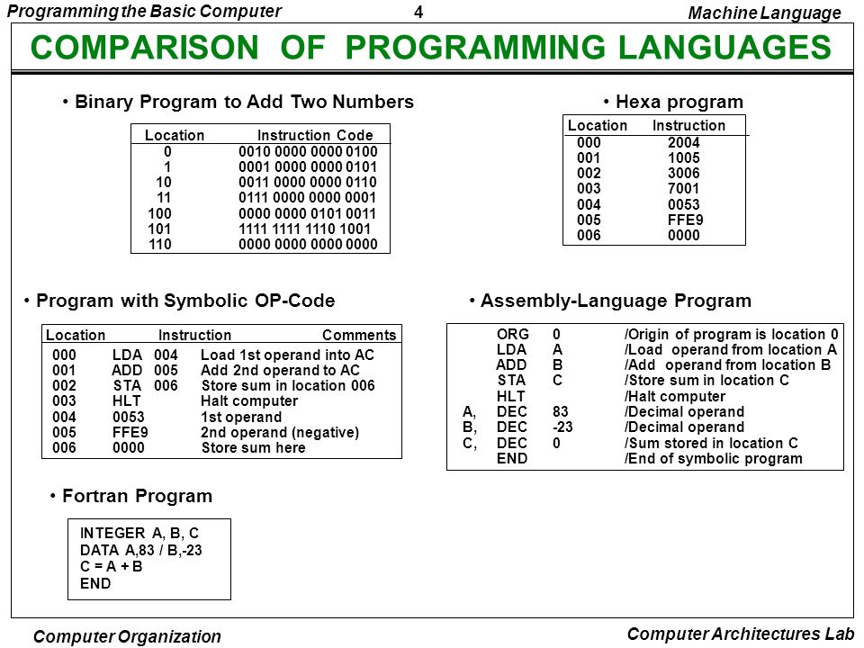 COMPARISON OF PROGRAMMING LANGUAGES