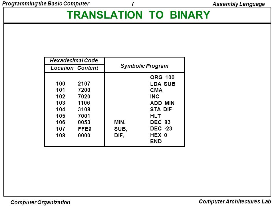 TRANSLATION TO BINARY Assembly Language Hexadecimal Code