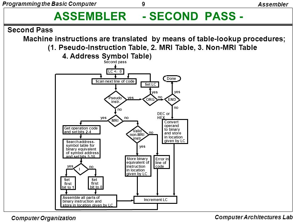 ASSEMBLER - SECOND PASS -
