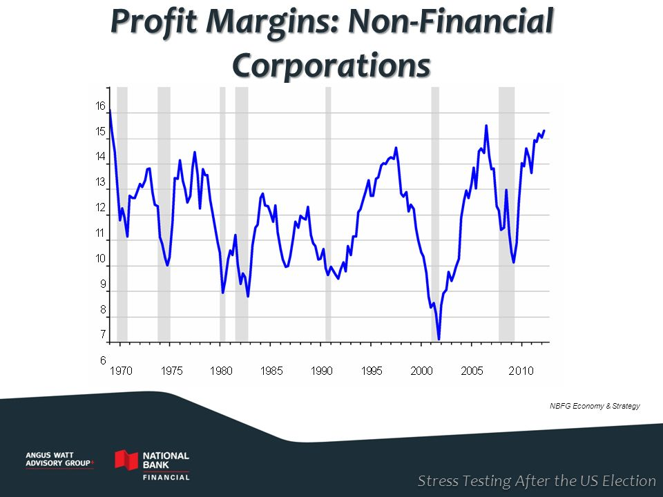 Profit Margins: Non-Financial Corporations