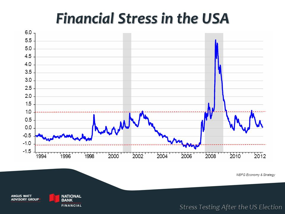 Financial Stress in the USA
