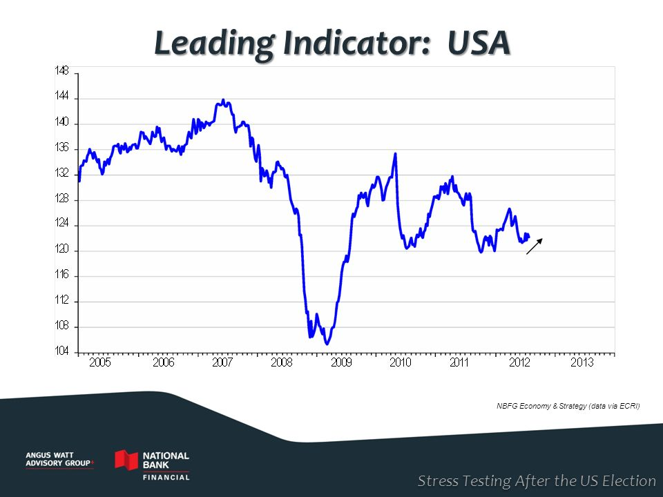 Leading Indicator: USA