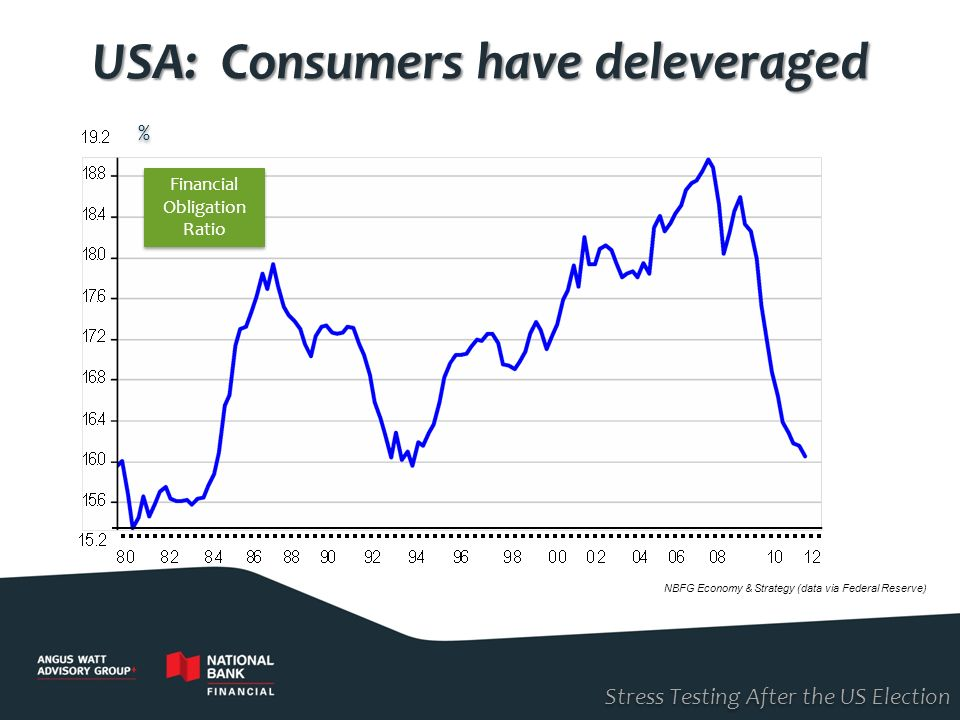 USA: Consumers have deleveraged
