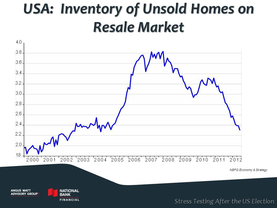 USA: Inventory of Unsold Homes on Resale Market