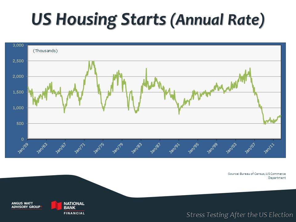 US Housing Starts (Annual Rate)