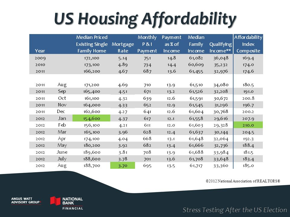 US Housing Affordability