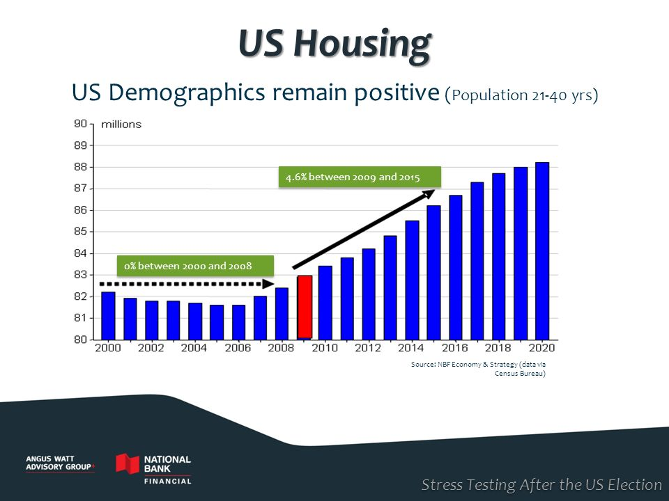 US Demographics remain positive (Population 21-40 yrs)