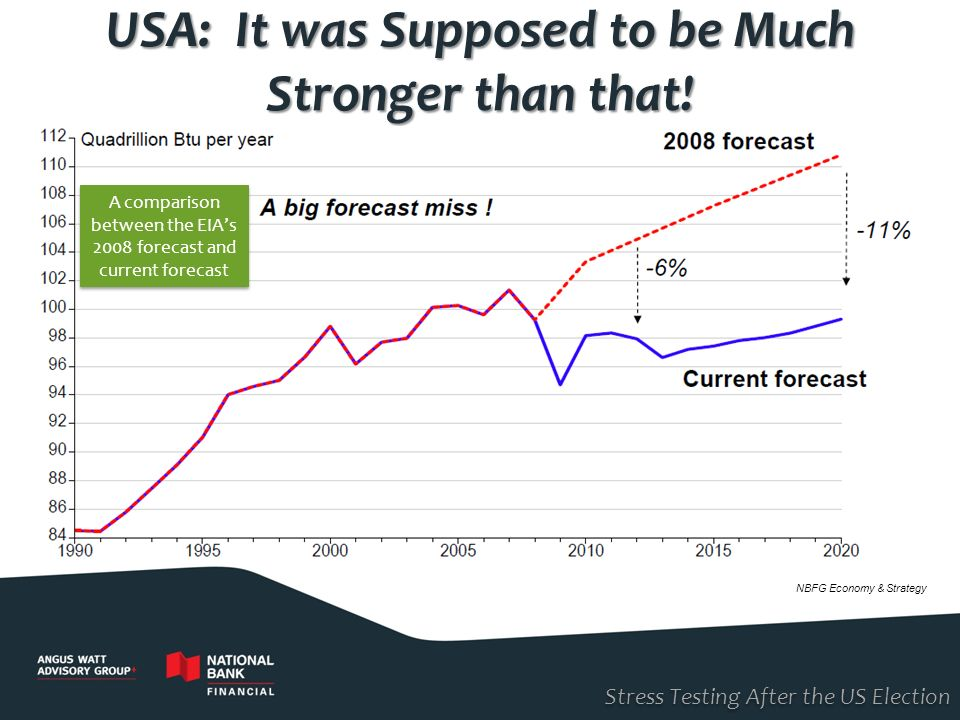 USA: It was Supposed to be Much Stronger than that!