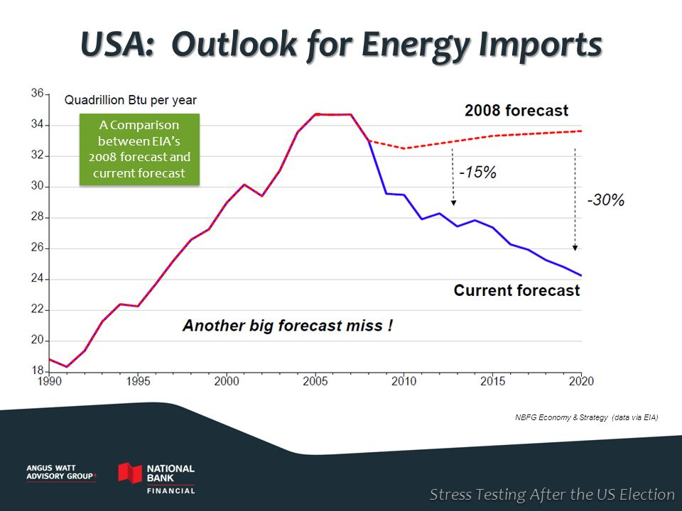 USA: Outlook for Energy Imports
