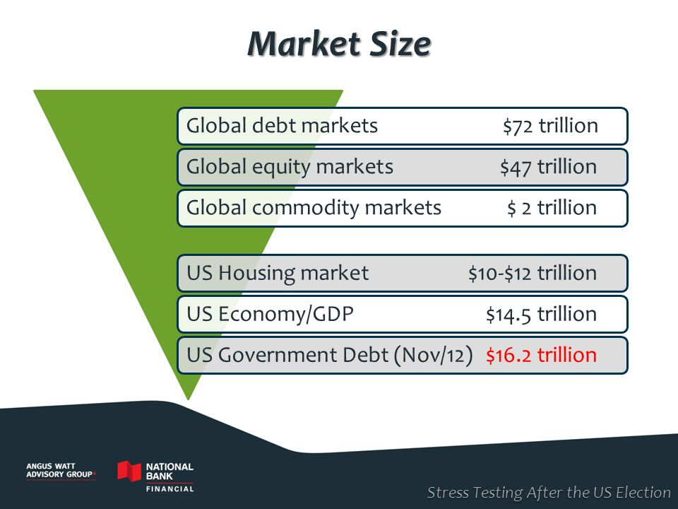 Market Size Global debt markets $72 trillion