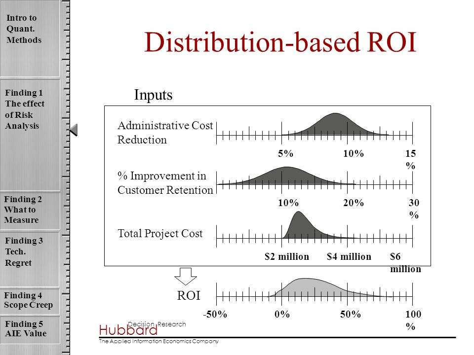 Distribution-based ROI