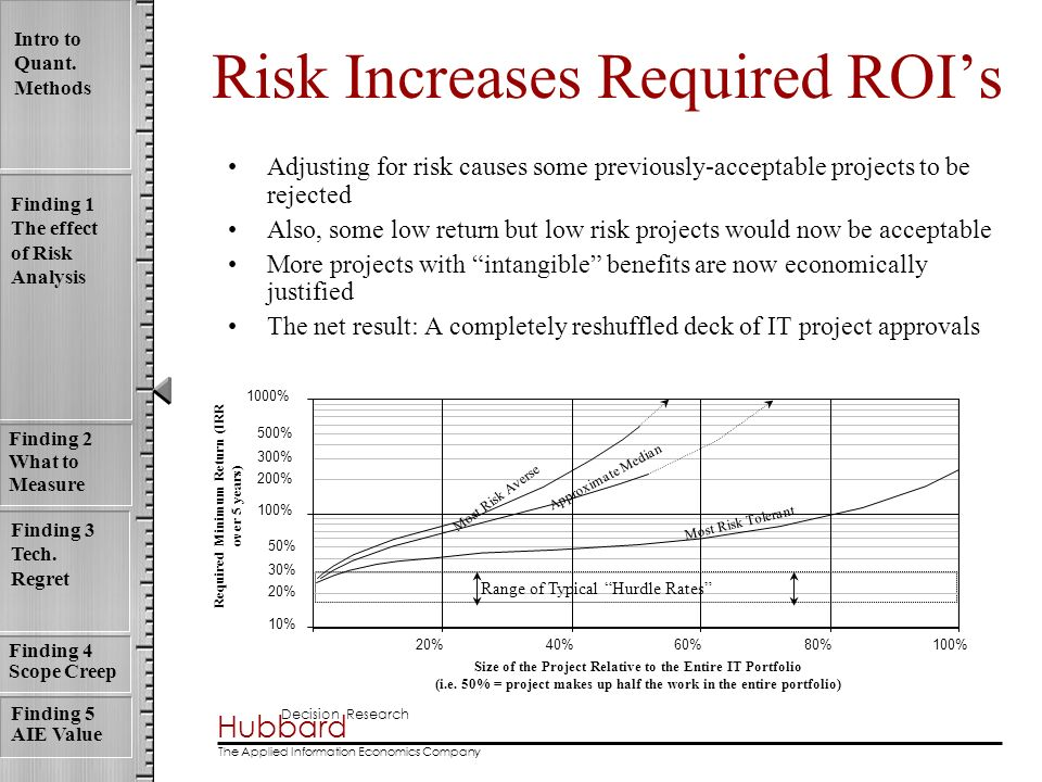 Risk Increases Required ROI's