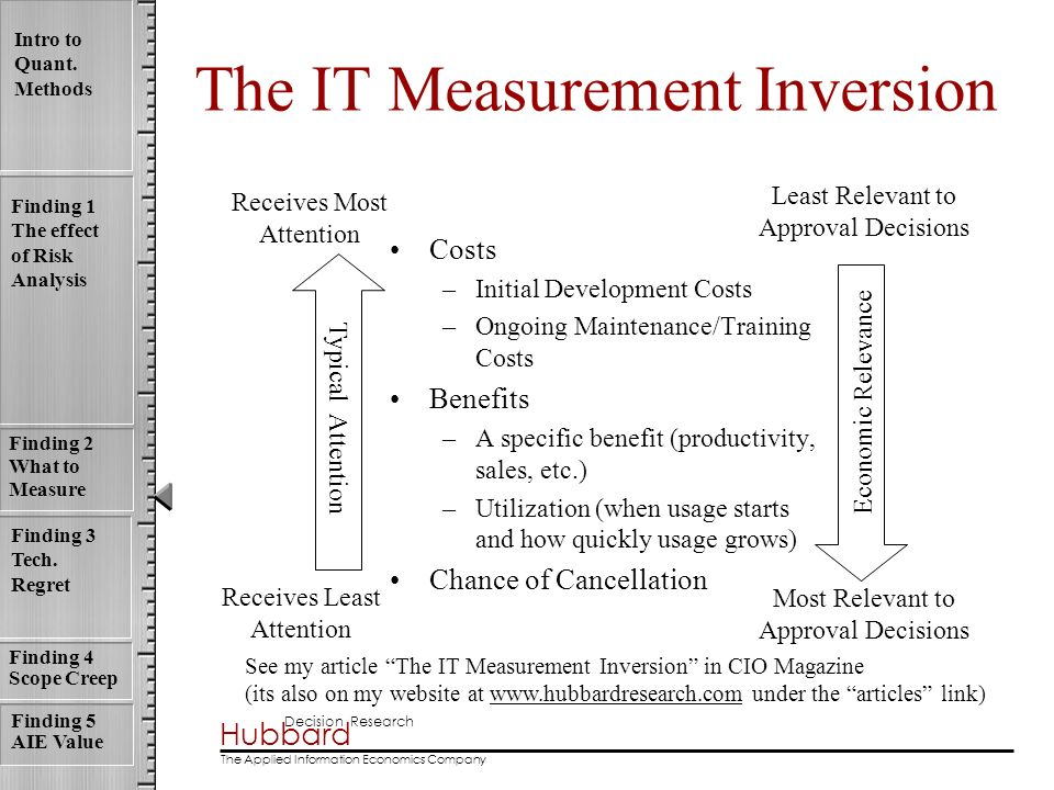 The IT Measurement Inversion