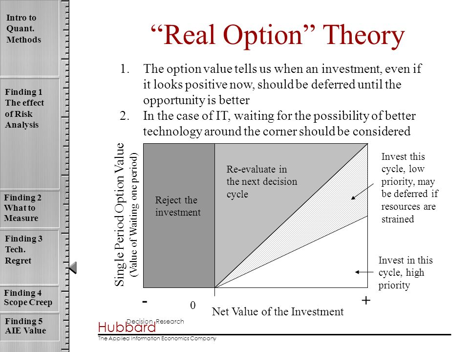 Real Option Theory - +