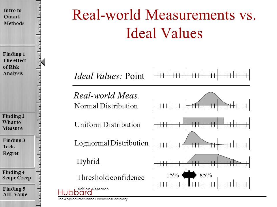 Real-world Measurements vs. Ideal Values