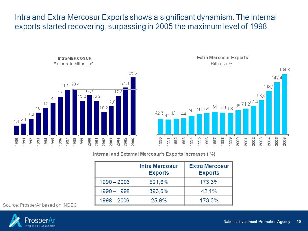 Intra and Extra Mercosur Exports shows a significant dynamism