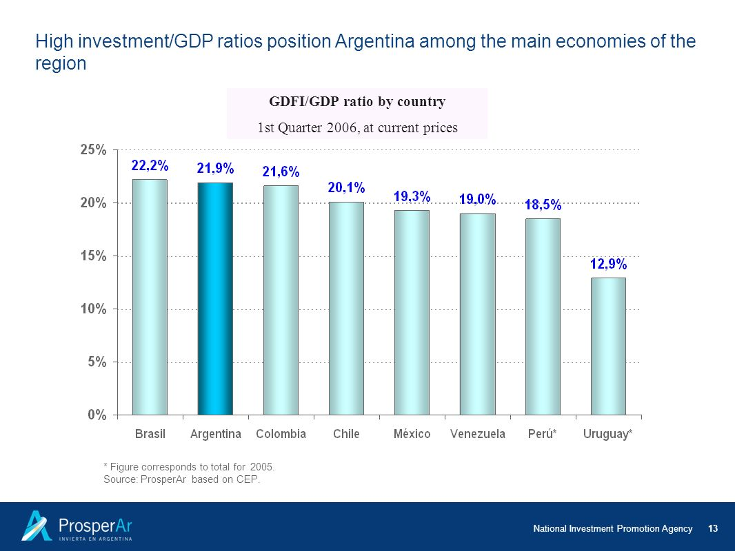 Relación IBIF/PBI por país GDFI/GDP ratio by country