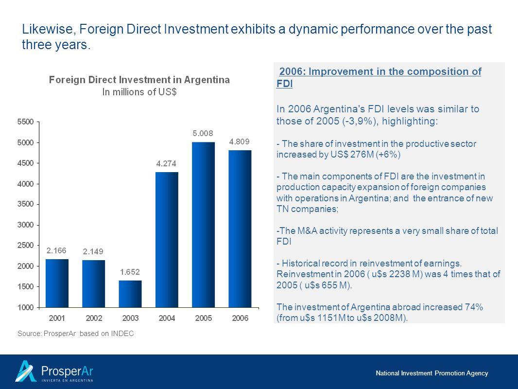 Likewise, Foreign Direct Investment exhibits a dynamic performance over the past three years.